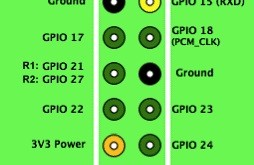 GPIO PINs Raspberry Pi