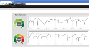 Raspberry Pi EMONCMS Dashboard