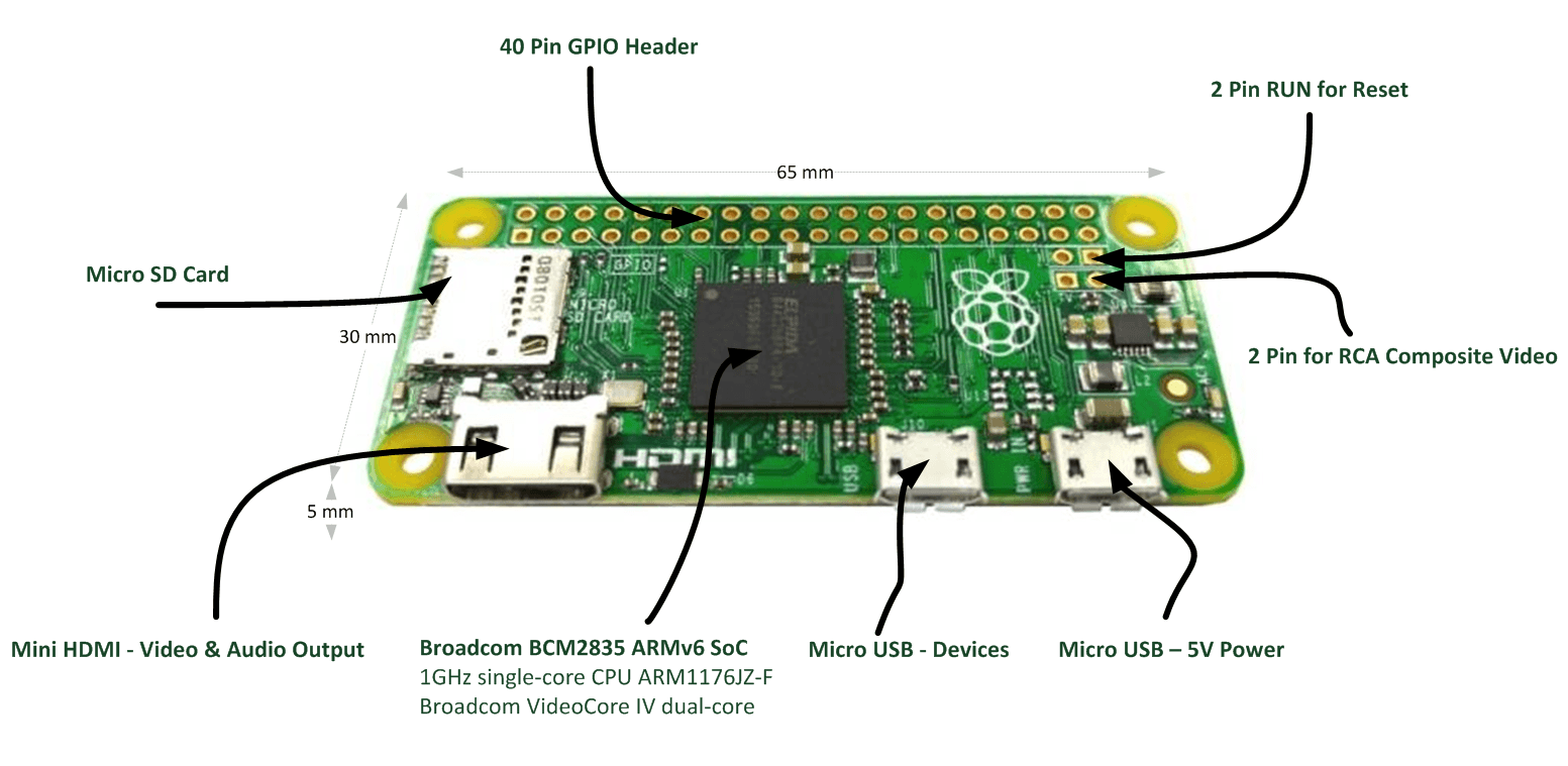 Why Dont Use Raspberry Pi besides R s 1 4 Wiring Diagram 24v as well Kia Soul Wiring Diagram besides 6905 in addition 5f1 Ch  Assembly Instructions. on rca schematic diagram